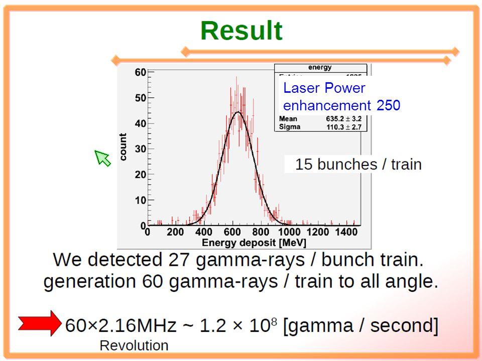 Laser Power enhancement 250