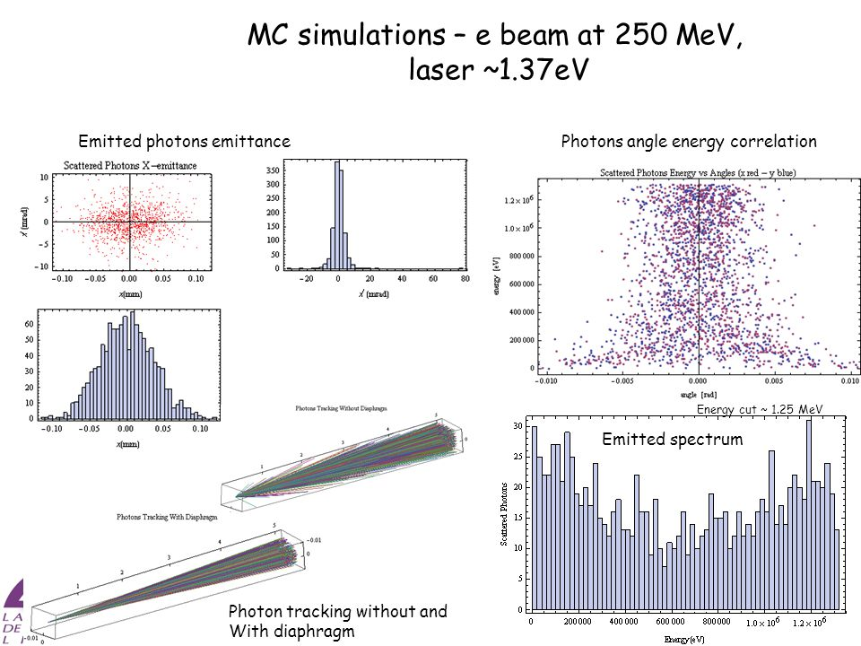 MC simulations – e beam at 250 MeV, laser ~1.37eV Emitted photons emittance Emitted spectrum Photon tracking without and With diaphragm Photons angle energy correlation Energy cut ~ 1.25 MeV