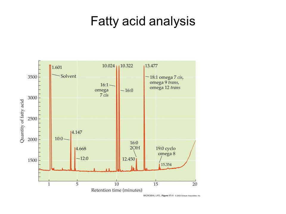 Fatty acid analysis