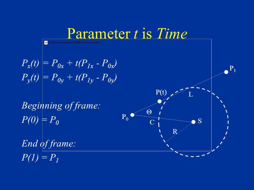 Parameter t is Time P x (t) = P 0x + t(P 1x - P 0x ) P y (t) = P 0y + t(P 1y - P 0y ) Beginning of frame: P(0) = P 0 End of frame: P(1) = P 1 S P1P1 C L Θ R P0P0 P(t)