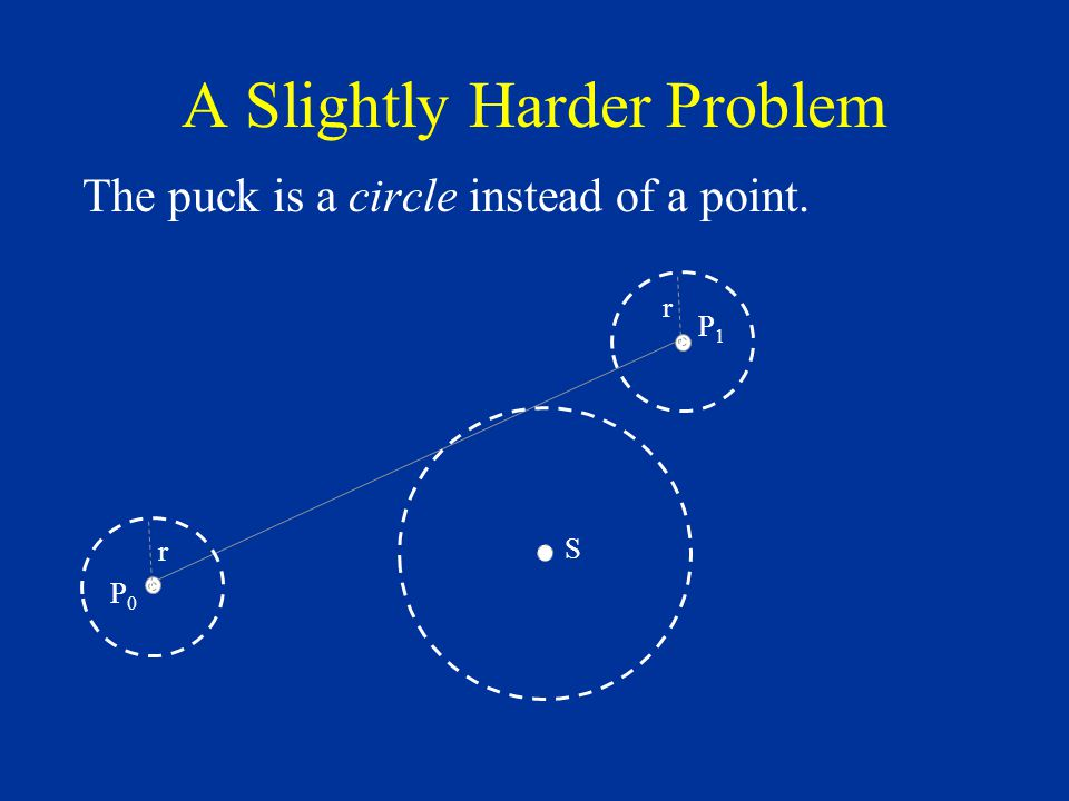 A Slightly Harder Problem The puck is a circle instead of a point. S P0P0 P1P1 r r
