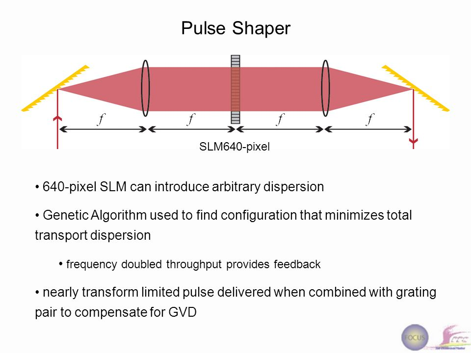 Pulse Shaper 640-pixel SLM can introduce arbitrary dispersion Genetic Algorithm used to find configuration that minimizes total transport dispersion frequency doubled throughput provides feedback nearly transform limited pulse delivered when combined with grating pair to compensate for GVD SLM640-pixel