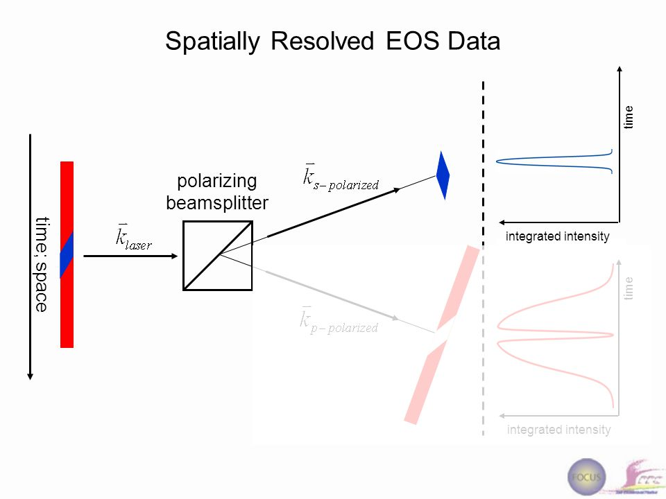 polarizing beamsplitter time; space Spatially Resolved EOS Data time integrated intensity