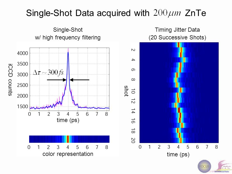 Single-Shot Data acquired with ZnTe Single-Shot w/ high frequency filtering iCCD counts time (ps) color representation Timing Jitter Data (20 Successive Shots) time (ps) shot