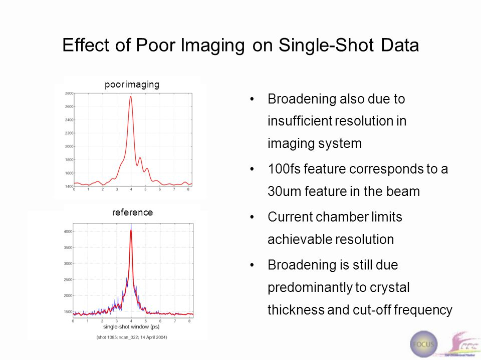 Effect of Poor Imaging on Single-Shot Data Broadening also due to insufficient resolution in imaging system 100fs feature corresponds to a 30um featur