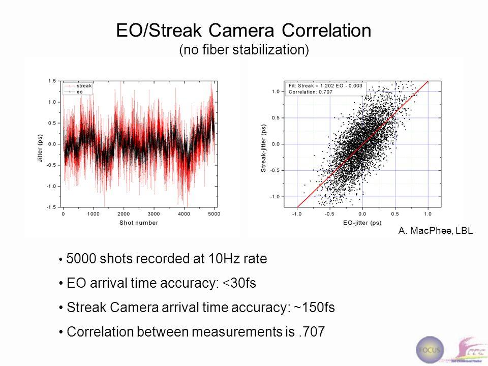 EO/Streak Camera Correlation (no fiber stabilization) A.