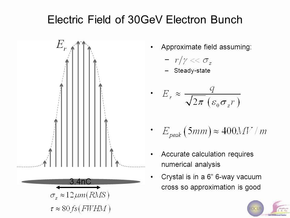 EO Crystal Spatially Resolved Electro-Optic Sampling (EOS) Laser probe later relative to electron bunchLaser probe earlier relative to electron bunch Spatially resolved EOS can deliver measurements with high enough resolution to capture electron bunches at SPPS –technique pioneered using table-top systems by Heinz et.