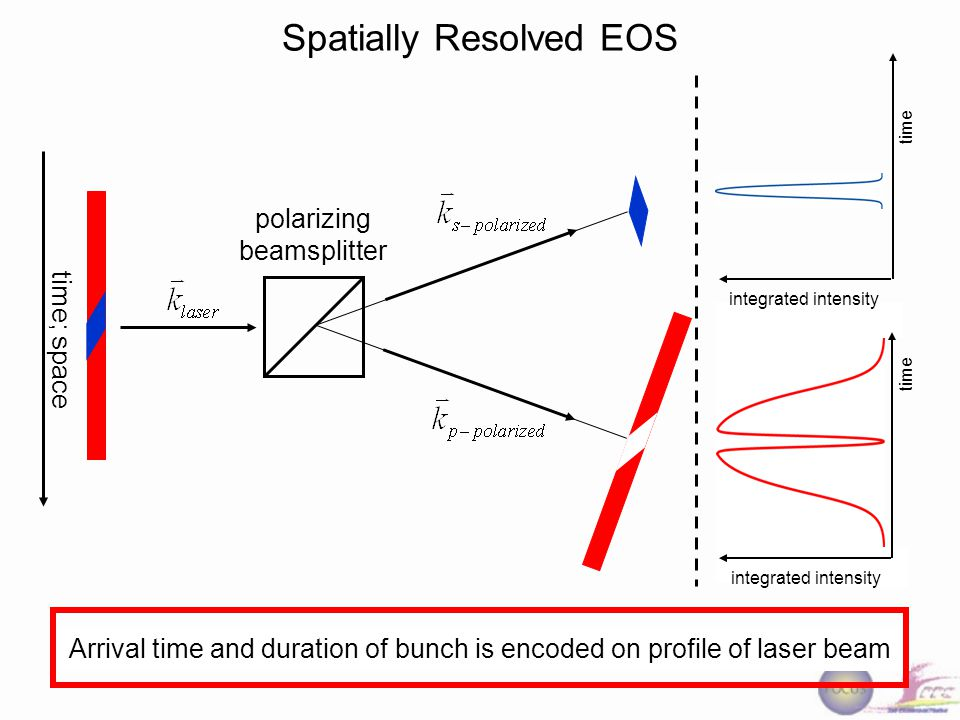 polarizing beamsplitter time; space Arrival time and duration of bunch is encoded on profile of laser beam Spatially Resolved EOS time integrated intensity