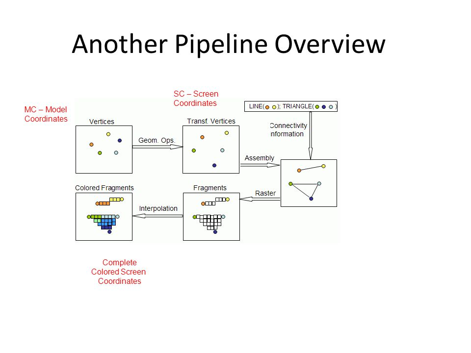 Another Pipeline Overview MC – Model Coordinates SC – Screen Coordinates Complete Colored Screen Coordinates