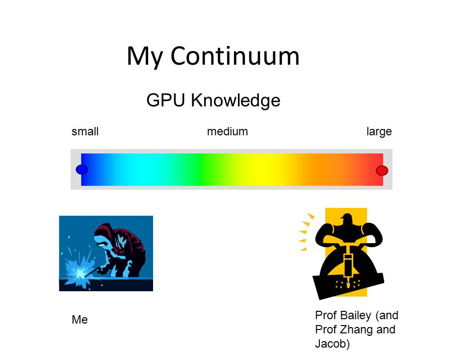 GPU versus CPU