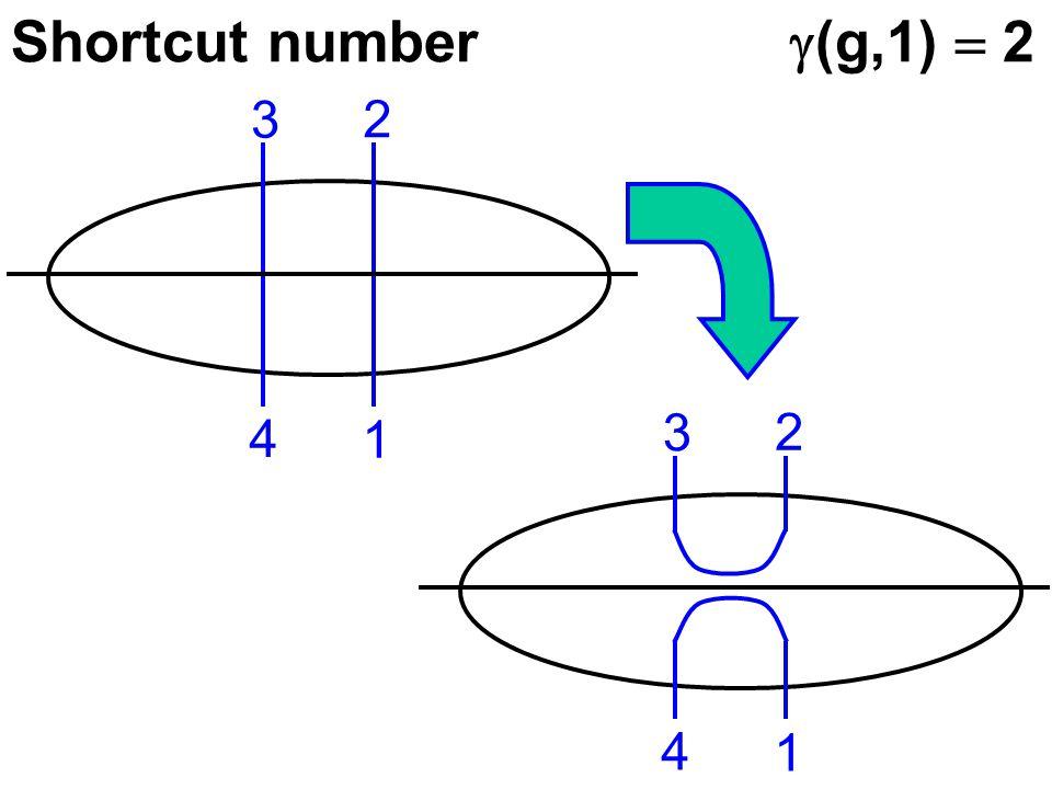 Shortcut number  (g,1)  2 4 1 3 2 4 1 3 2