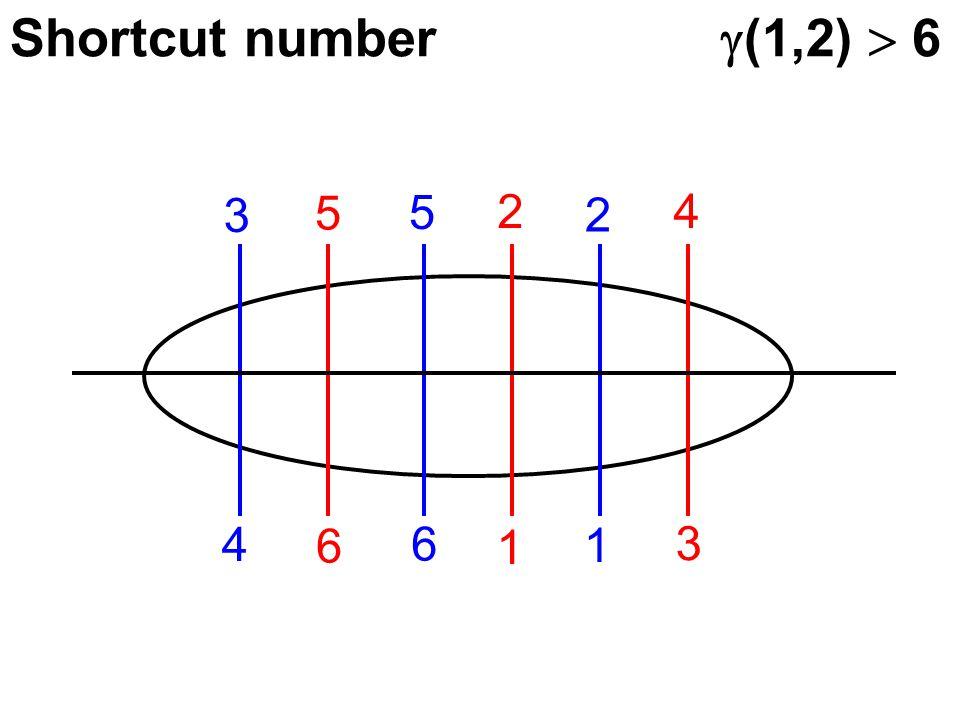 Shortcut number  (1,2)  6 4 6 6 1 1 3 3 5 5 2 2 4