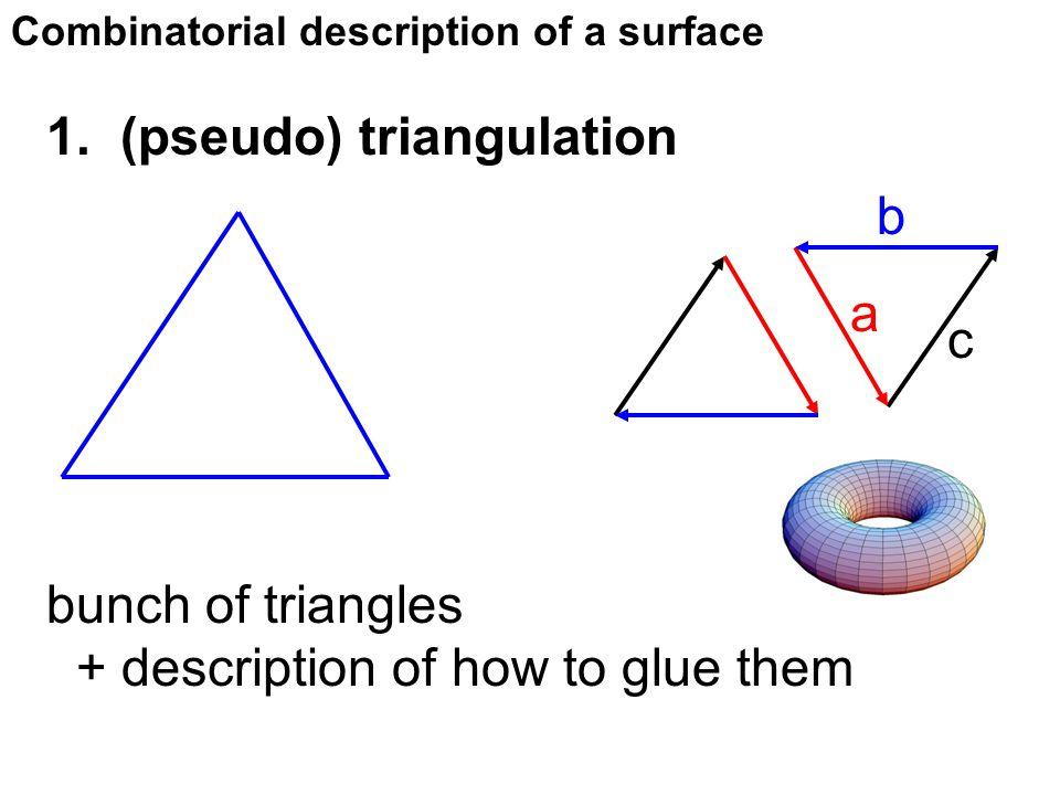 Combinatorial description of a surface 1. (pseudo) triangulation bunch of triangles + description of how to glue them a b c
