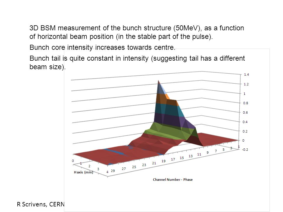 R Scrivens, CERN, ABI Workshop, 12/2008 3D BSM measurement of the bunch structure (50MeV), as a function of horizontal beam position (in the stable part of the pulse).