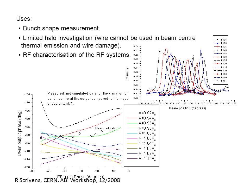 R Scrivens, CERN, ABI Workshop, 12/2008 Y.V.