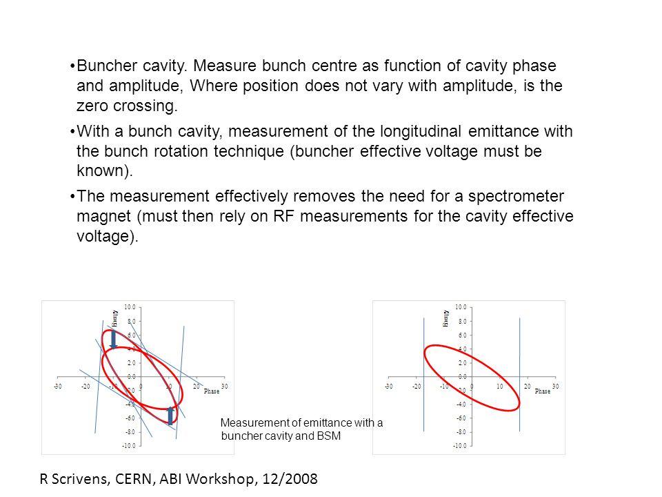 R Scrivens, CERN, ABI Workshop, 12/2008 3D Bunch Shape Monitor – Linac 2 – p+ @ 50MeV S.K.