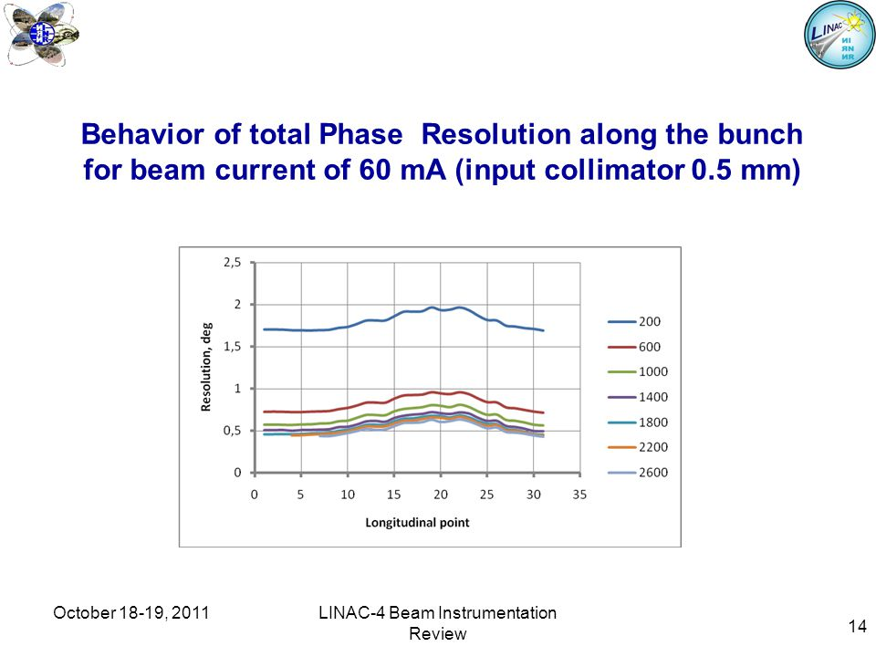14 Behavior of total Phase Resolution along the bunch for beam current of 60 mA (input collimator 0.5 mm) October 18-19, 2011LINAC-4 Beam Instrumentation Review