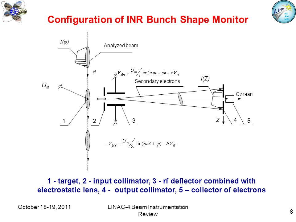8 Configuration of INR Bunch Shape Monitor I(φ) I(Z) 12 Secondary electrons 4 5 Analyzed beam φ 3 Z UмUм Сигнал 1 - target, 2 - input collimator, 3 - rf deflector combined with electrostatic lens, 4 - output collimator, 5 – collector of electrons October 18-19, 2011LINAC-4 Beam Instrumentation Review