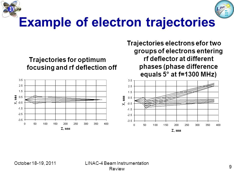 9 Example of electron trajectories Trajectories for optimum focusing and rf deflection off Trajectories electrons efor two groups of electrons entering rf deflector at different phases (phase difference equals 5° at f=1300 MHz) October 18-19, 2011LINAC-4 Beam Instrumentation Review