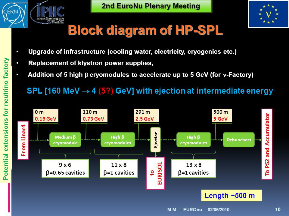 2nd EuroNu Plenary Meeting SPL [160 MeV  4 (5 ) GeV] with ejection at intermediate energy Length ~500 m Medium  cryomodule High  cryomodules Ejection 9 x 6  =0.65 cavities 11 x 8  =1 cavities 13 x 8  =1 cavities to EURISO L Debunchers To PS2 and Accumulator High  cryomodules From Linac4 0 m0.16 GeV110 m0.73 GeV291 m2.5 GeV500 m5 GeV Upgrade of infrastructure (cooling water, electricity, cryogenics etc.) Replacement of klystron power supplies, Addition of 5 high  cryomodules to accelerate up to 5 GeV (for -Factory) lans for future LHC injectors Block diagram of HP-SPL 02/06/2010M.M.