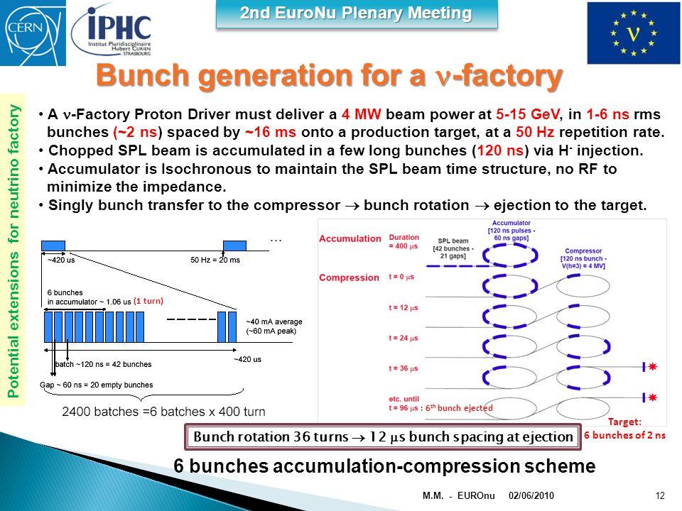 2nd EuroNu Plenary Meeting 6 bunches accumulation-compression scheme 02/06/2010 M.M. - EUROnu12 Bunch generation for a -factory A -Factory Proton Driv