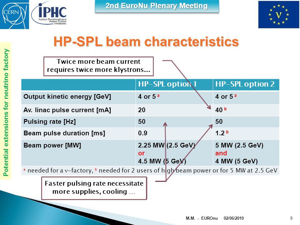 2nd EuroNu Plenary Meeting HP-SPL option 1HP-SPL option 2 Output kinetic energy [GeV]4 or 5 a Av. linac pulse current [mA]2040 b Pulsing rate [Hz]50 B