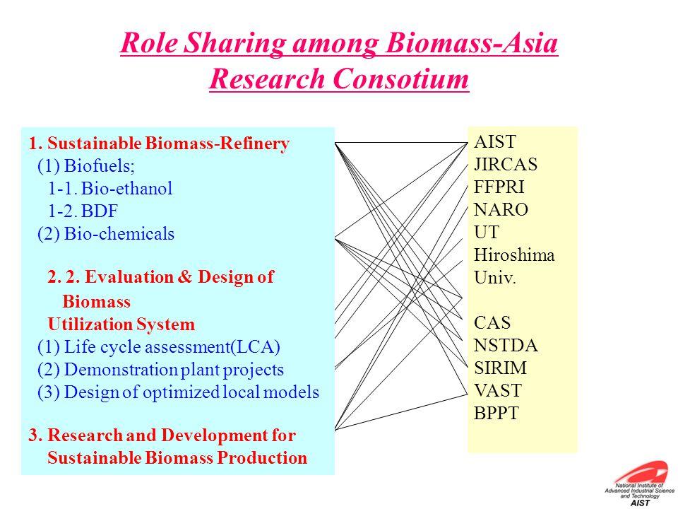 Role Sharing among Biomass-Asia Research Consotium AIST JIRCAS FFPRI NARO UT Hiroshima Univ. CAS NSTDA SIRIM VAST BPPT 1. Sustainable Biomass-Refinery