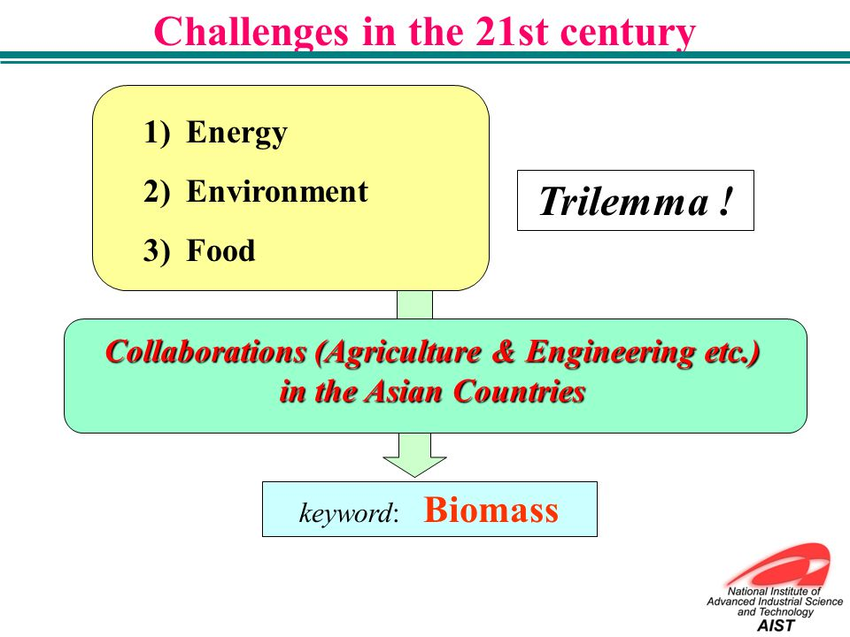 JST, Ministry of Education, Culture, Sports, Science & Technology,(MEXT) Biomass-Asia Project-2 nd Stage: Research and Technological Development for Sustainable Biomass Utilization in Asian Countries Members; National Institute of Advanced Industrial Science and Technology (AIST) Japan International Research Center for Agricultural Sciences (JIRCAS) National Agriculture and Food Research Organization (NARO) Forestry and Forest Products Research Institute (FFPRI) The University of Tokyo Hiroshima University Chinese Academy of Sciences (CAS) National Science and Technology Development Agency (NSTDA) Standards and Industrial Research Institute of Malaysia (SIRIM) Vietnamese Academy of Science and Technology ( VAST) The Agency for Assessment and Application of Technology (BPPT)