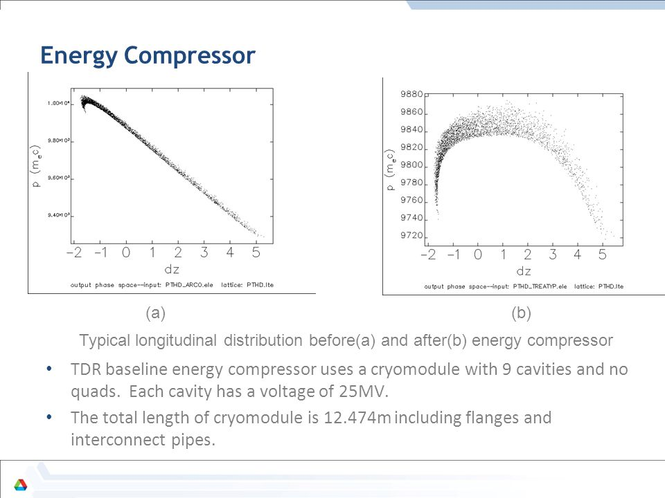 Energy Compressor TDR baseline energy compressor uses a cryomodule with 9 cavities and no quads. Each cavity has a voltage of 25MV. The total length o