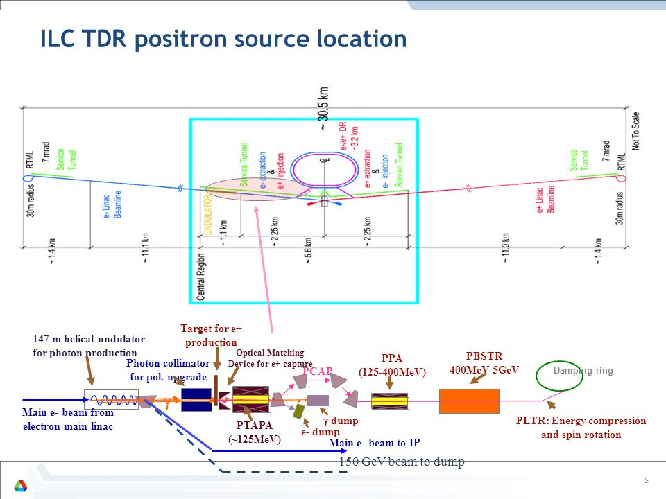 5 ILC TDR positron source location Photon collimator for pol. upgrade Optical Matching Device for e+ capture Main e- beam from electron main linac Tar
