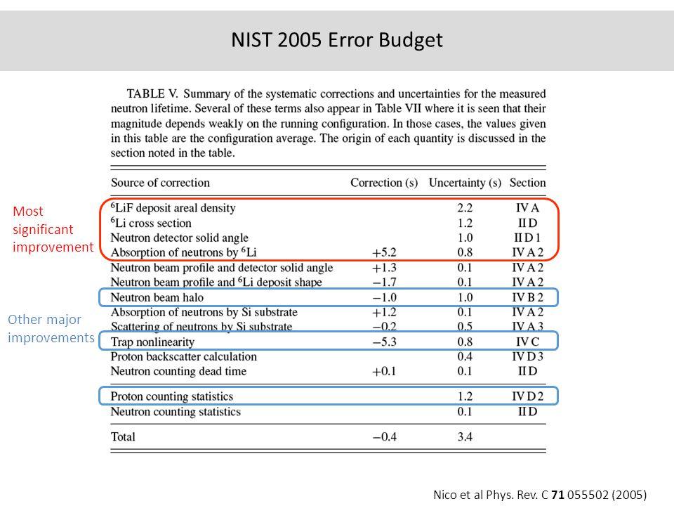 NIST 2005 Error Budget Most significant improvement Other major improvements Nico et al Phys.