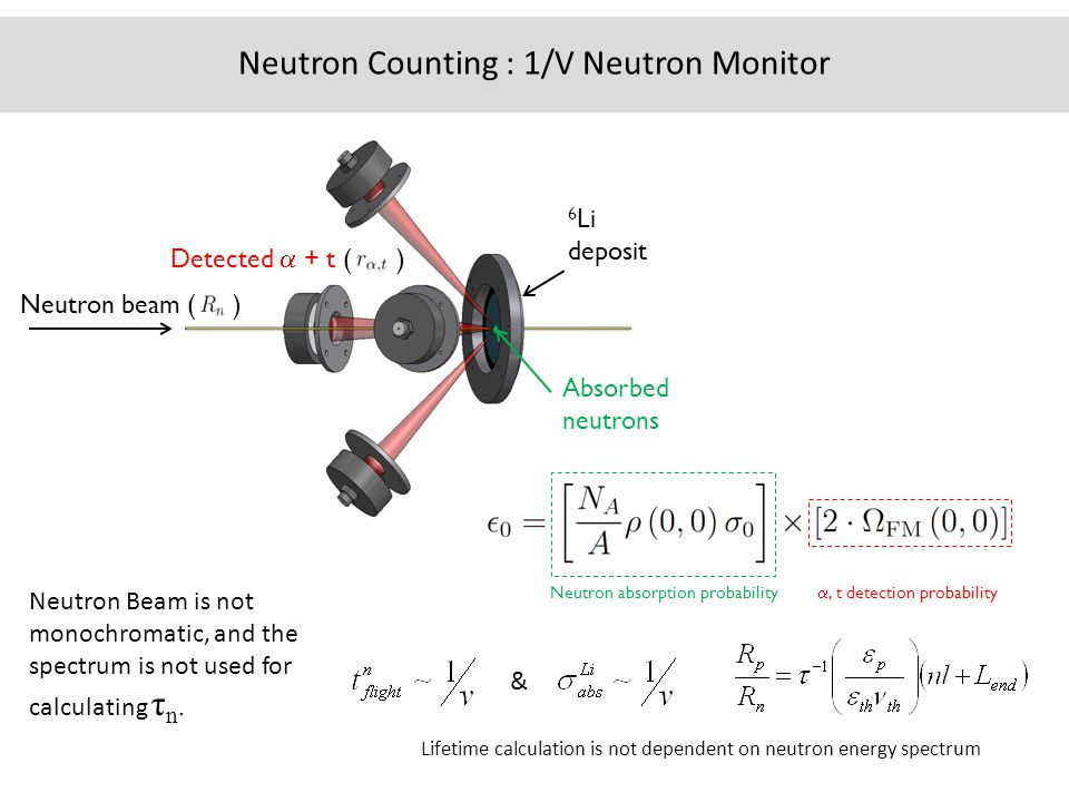 Absorbed neutrons Detected  + t ( ) Neutron beam ( ) 6 Li deposit Neutron Counting : 1/V Neutron Monitor Neutron Beam is not monochromatic, and the spectrum is not used for calculating τ n.