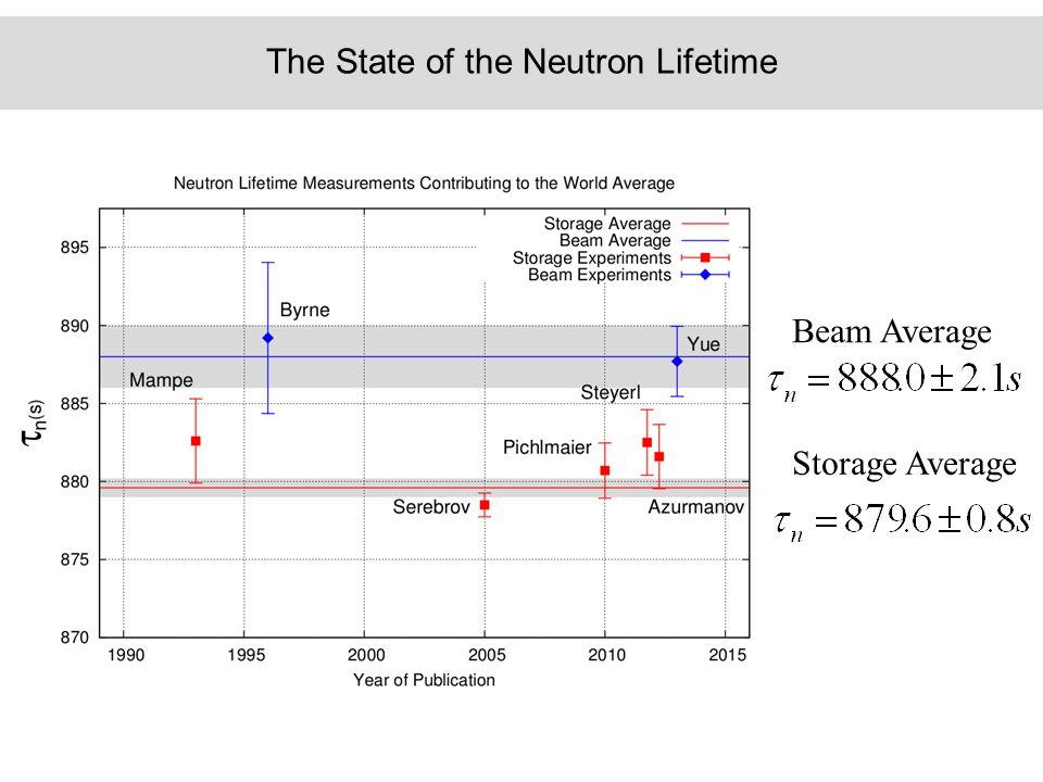 The State of the Neutron Lifetime Beam Average Storage Average