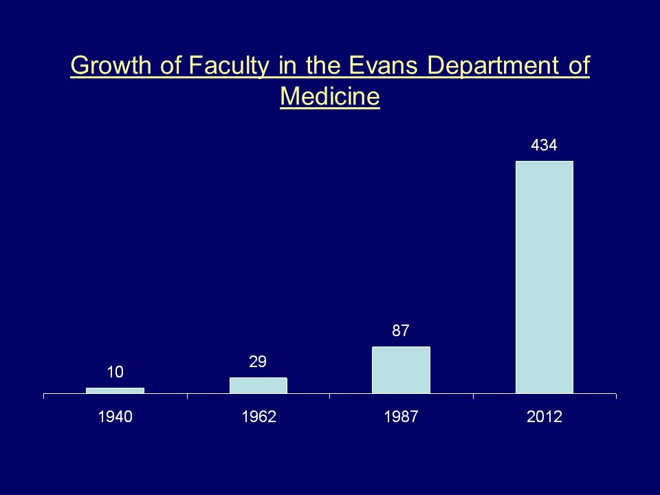 Growth of Faculty in the Evans Department of Medicine