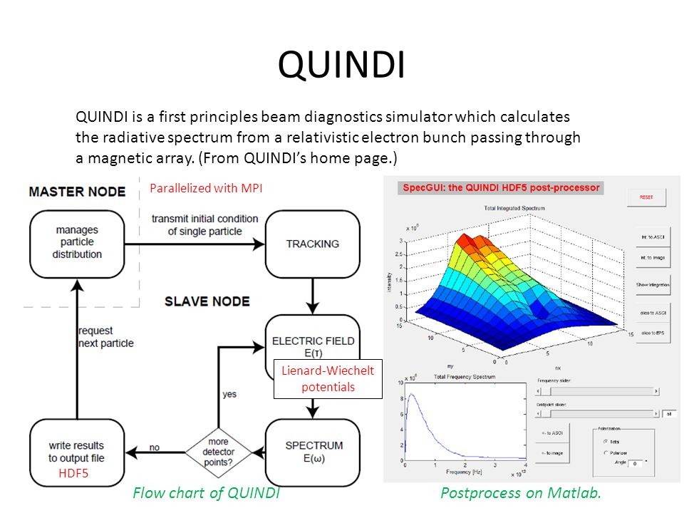 QUINDI Flow chart of QUINDI QUINDI is a first principles beam diagnostics simulator which calculates the radiative spectrum from a relativistic electr