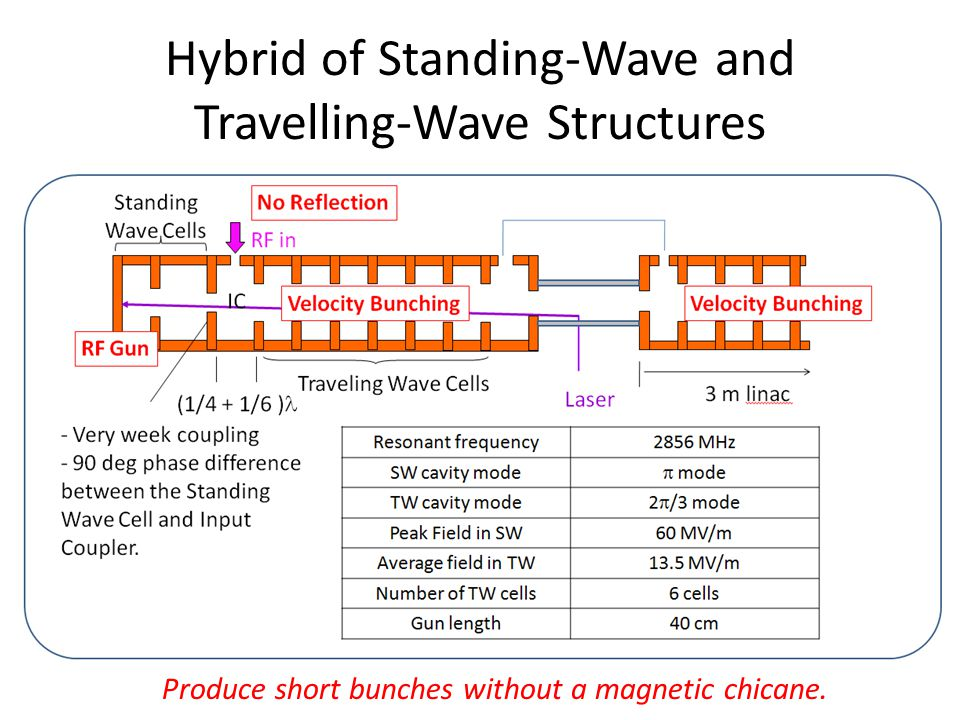 Hybrid of Standing-Wave and Travelling-Wave Structures Produce short bunches without a magnetic chicane.