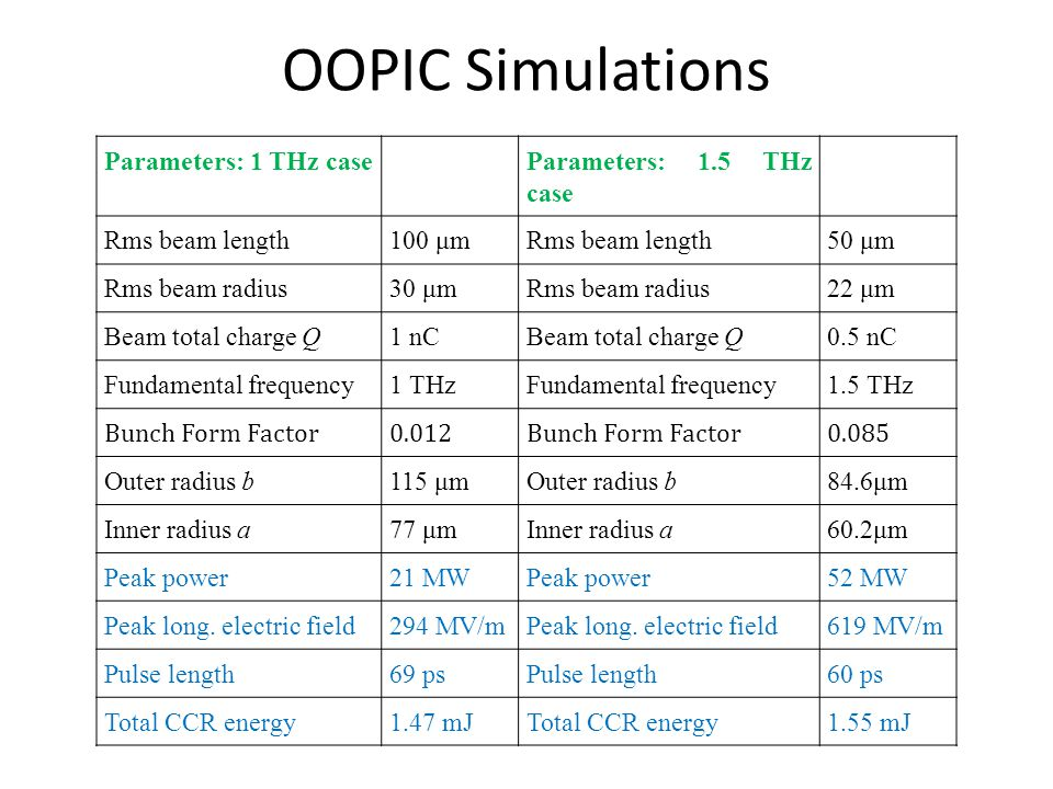 OOPIC Simulations Parameters: 1 THz caseParameters: 1.5 THz case Rms beam length100 μmRms beam length50 μm Rms beam radius30 μmRms beam radius22 μm Be