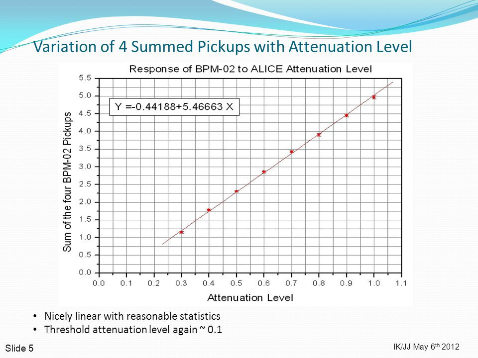 IK/JJ May 6 th 2012 Variation of 4 Summed Pickups with Attenuation Level Slide 5 Nicely linear with reasonable statistics Threshold attenuation level again ~ 0.1