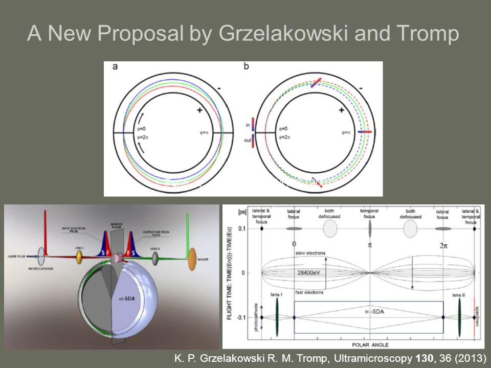 A New Proposal by Grzelakowski and Tromp K. P. Grzelakowski R.