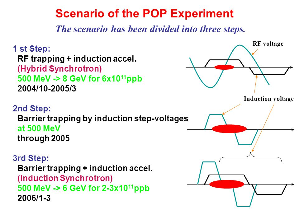 Scenario of the POP Experiment The scenario has been divided into three steps. 1 st Step: RF trapping + induction accel. (Hybrid Synchrotron) 500 MeV