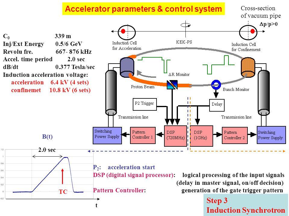 Accelerator parameters & control system C 0 339 m Inj/Ext Energy 0.5/6 GeV Revolu fre.