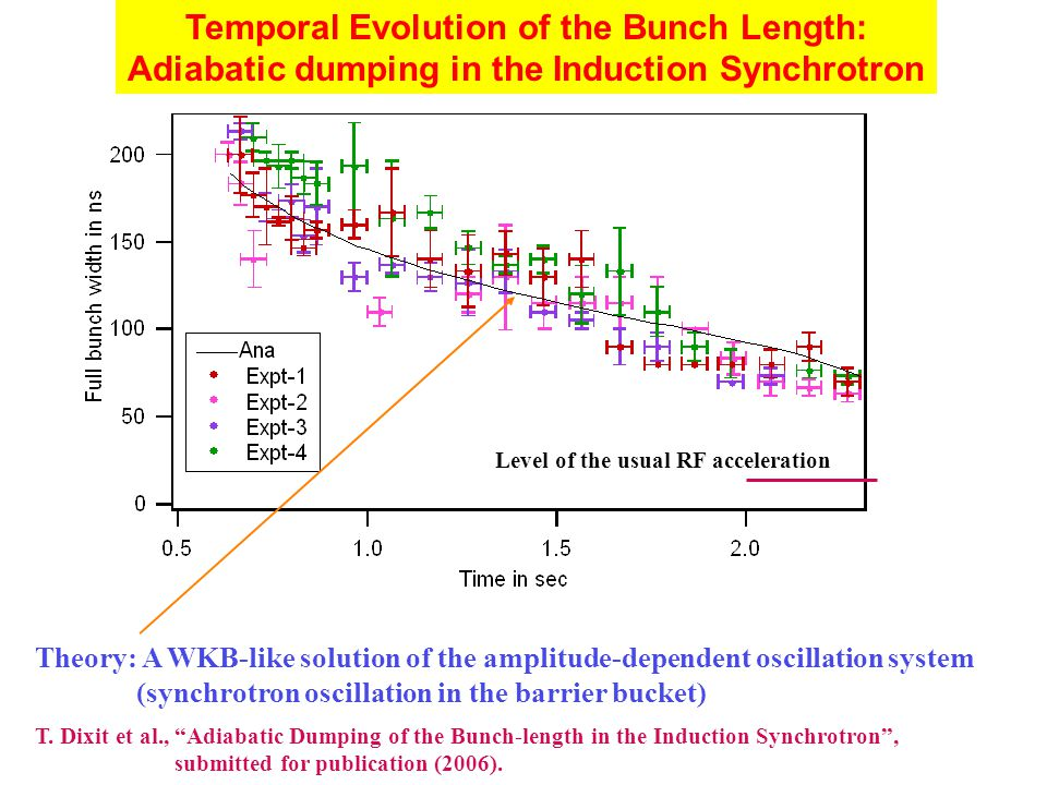 "Temporal Evolution of the Bunch Length: Adiabatic dumping in the Induction Synchrotron T. Dixit et al., ""Adiabatic Dumping of the Bunch-length in the"