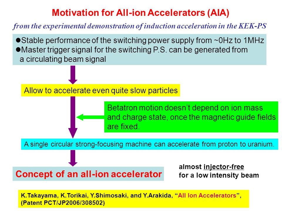Motivation for All-ion Accelerators (AIA) Stable performance of the switching power supply from ~0Hz to 1MHz Master trigger signal for the switching P