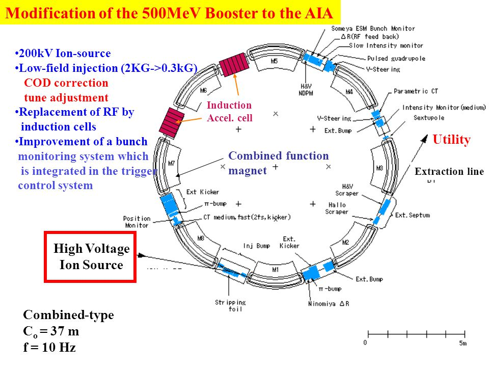 Modification of the 500MeV Booster to the AIA High Voltage Ion Source Utility Induction Accel. cell Combined function magnet 200kV Ion-source Low-fiel