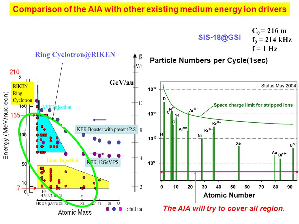 Comparison of the AIA with other existing medium energy ion drivers GeV/au Ring Cyclotron@RIKEN Particle Numbers per Cycle(1sec) C 0 = 216 m f 0 = 214
