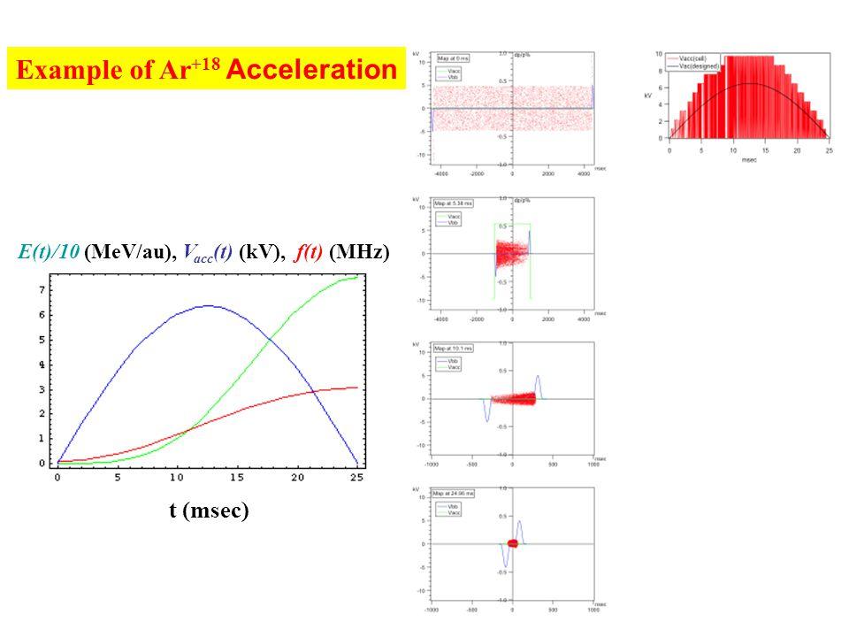 t (msec) E(t)/10 (MeV/au), V acc (t) (kV), f(t) (MHz) Example of Ar +18 Acceleration