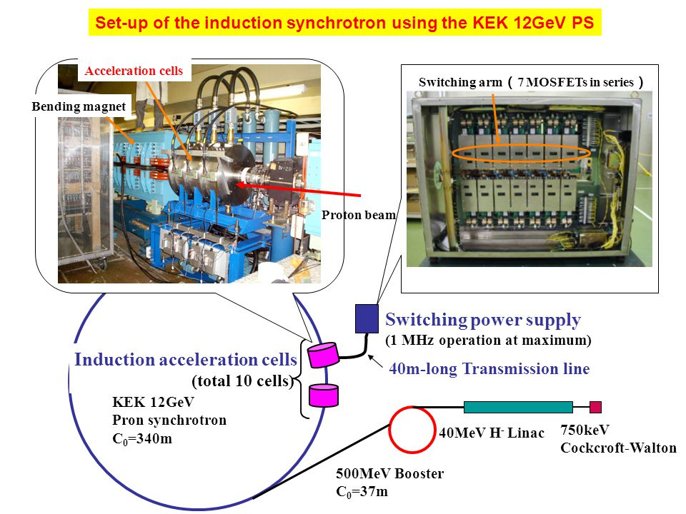 40MeV H - Linac 500MeV Booster C 0 =37m KEK 12GeV Pron synchrotron C 0 =340m Induction acceleration cells (total 10 cells) Switching power supply (1 M