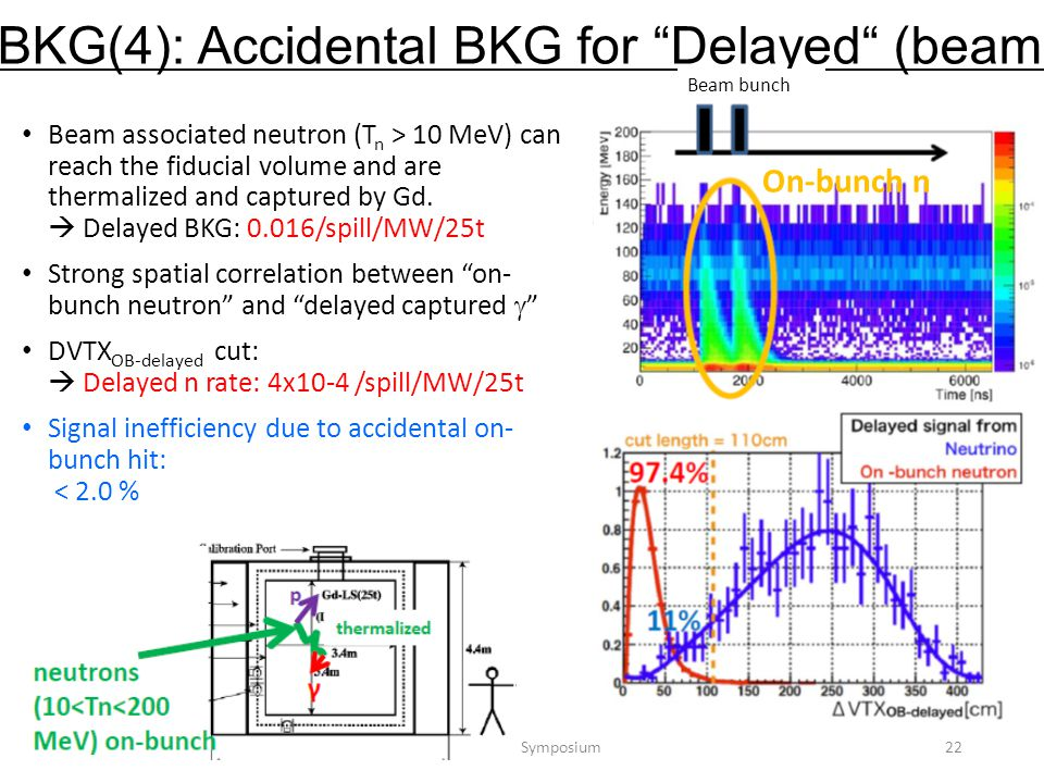 Beam associated neutron (T n > 10 MeV) can reach the fiducial volume and are thermalized and captured by Gd.