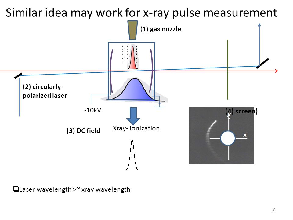 Similar idea may work for x-ray pulse measurement ………..