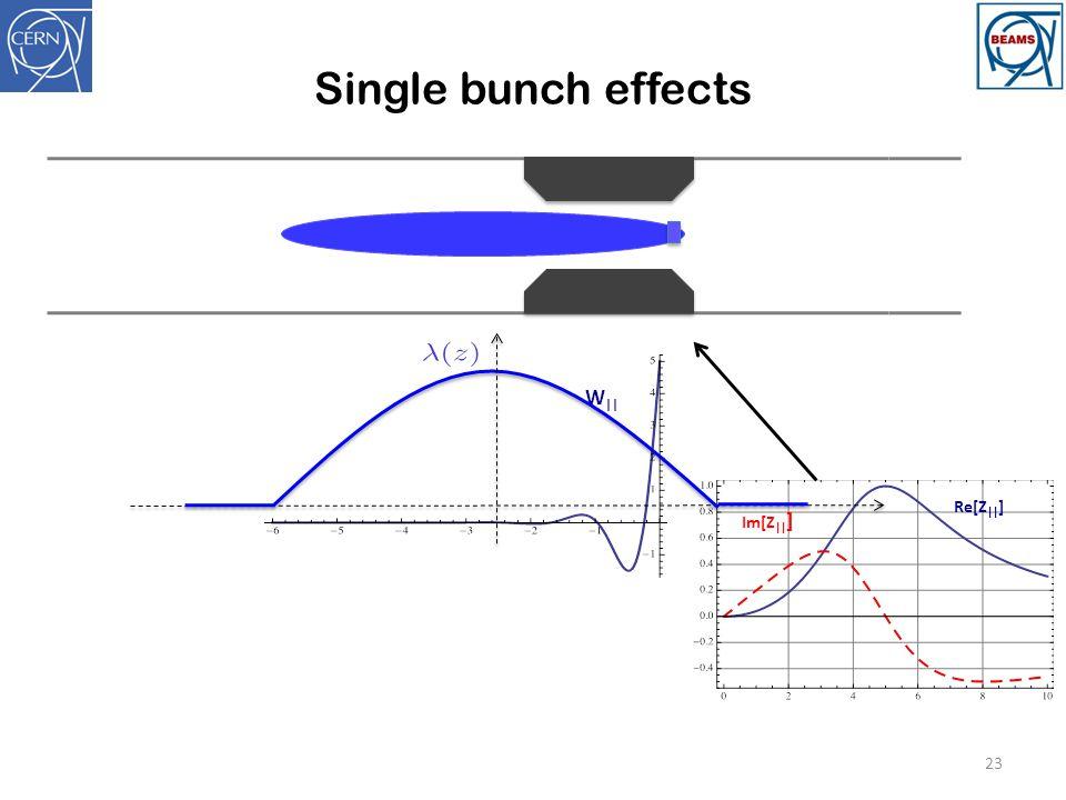 Single bunch effects 23 W    Re[Z    ] Im[Z    ]